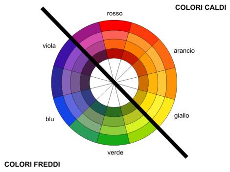 La teoria della ruota del colore nel WebDesign